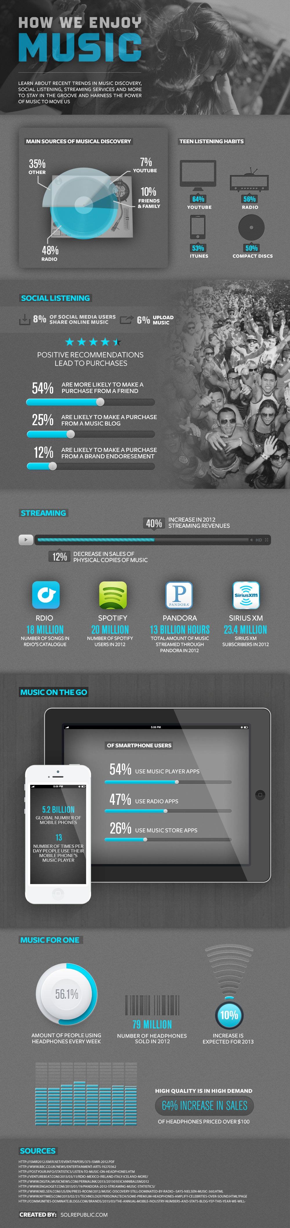 Streaming, partage social... Les dernières tendances pour découvrir de la musique